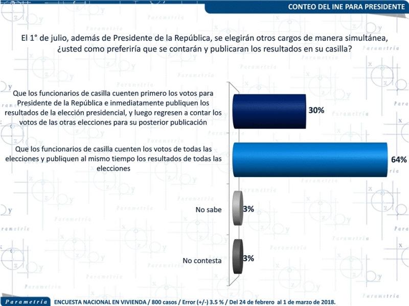 Apoyan sanciones a candidatos que se declaren  ganadores de forma anticipada