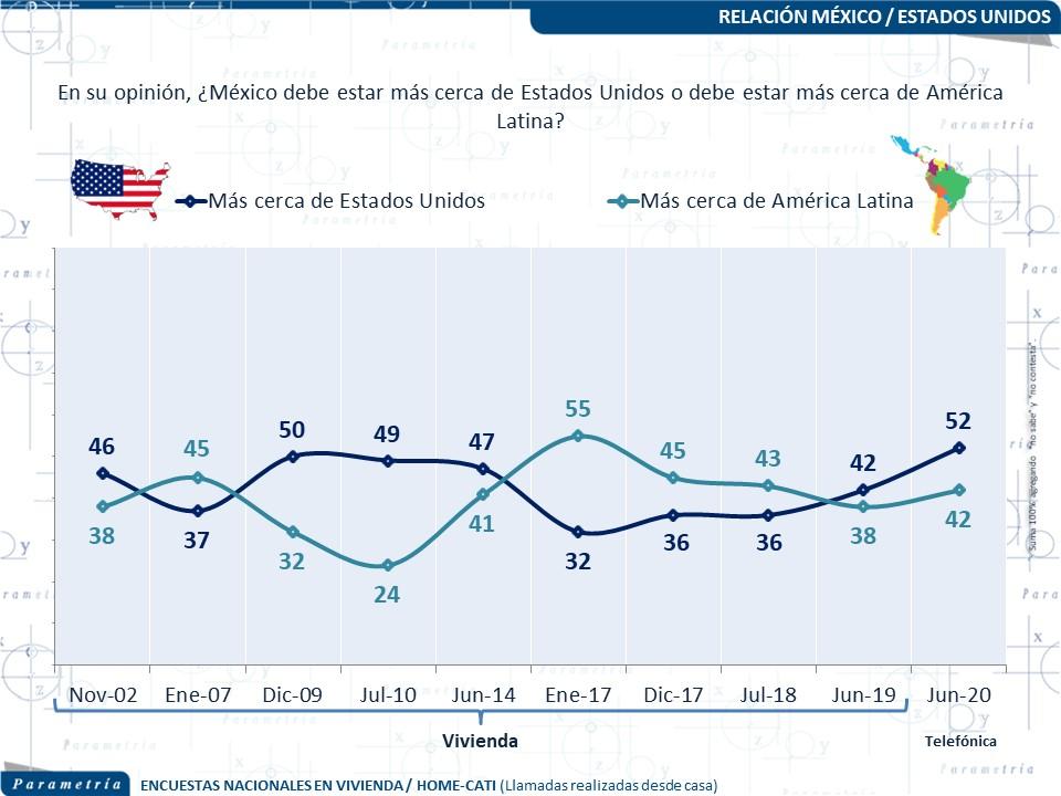 Consumo o desempleo: �cu�l define mejor la aprobaci�n presidencial?