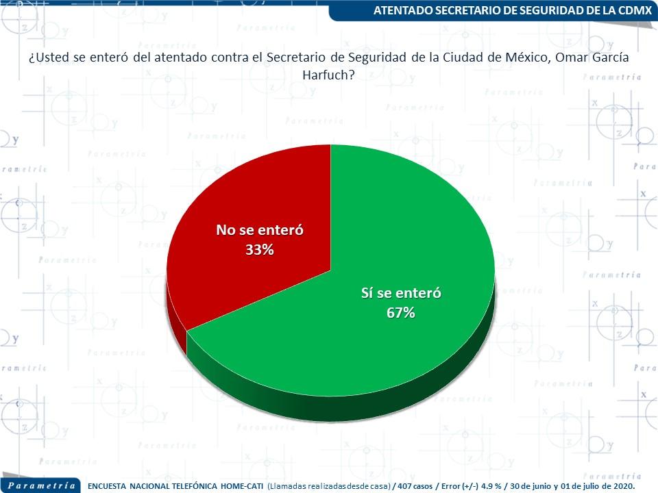 La paradoja en seguridad del gobierno actual:  m�s violencia vs. evaluaci�n ciudadana dividida