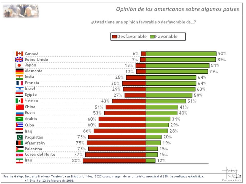 Imagen de México en Estados Unidos a la baja: ¿problema de inseguridad o amenaza económica?