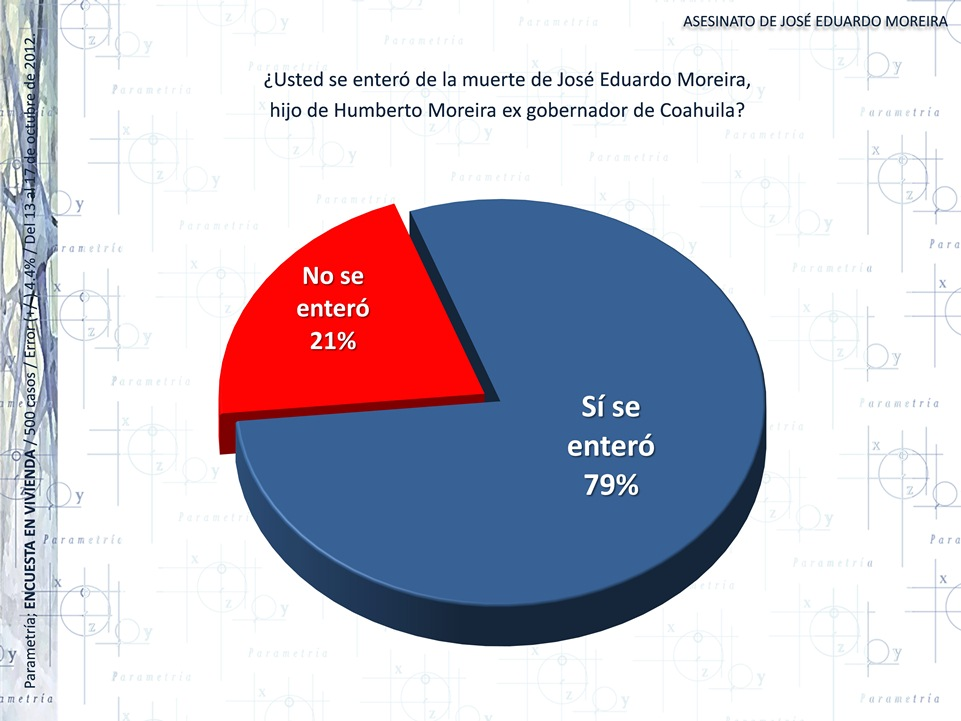Violencia alcanza a la clase política de Coahuila